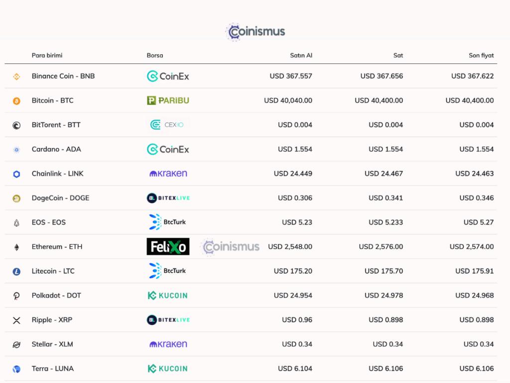 Coinismus, Gerçek zamanlı kripto para ve borsalarını karşılaştırma platformudur. Kripto para borsaları, özellikleri ve kripto para fiyatları hakkında bilgi verir.