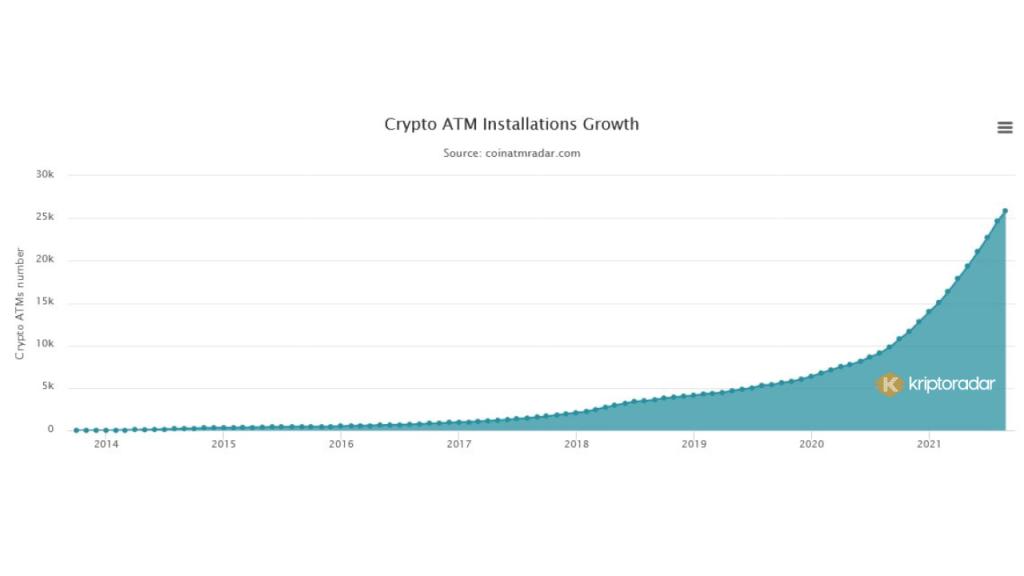 Crypto ATM growth